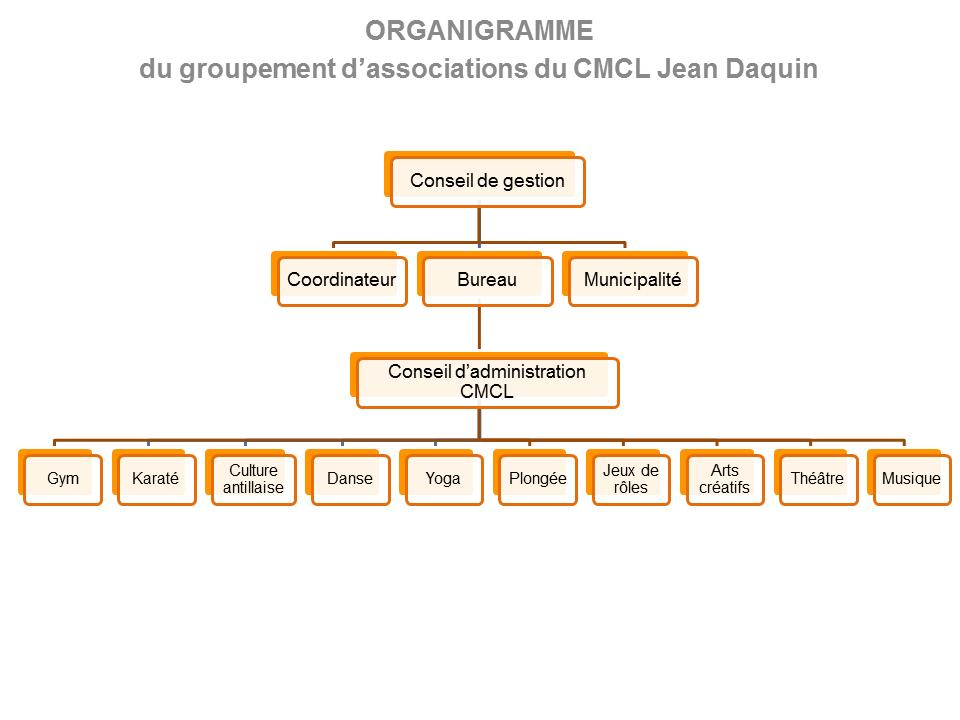 Organigramme CMCL